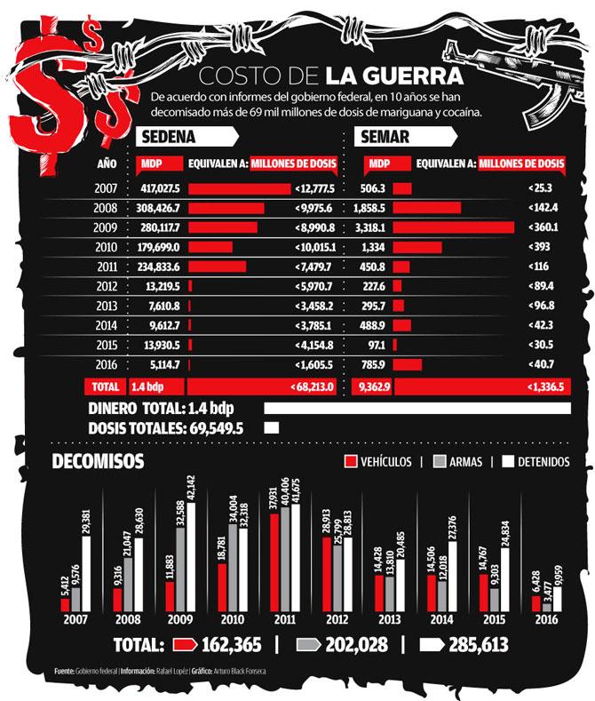 DIEZ AÑOS de Narco Guerra en Imágenes.... Decomiso-drogas-armas-mexico-narco