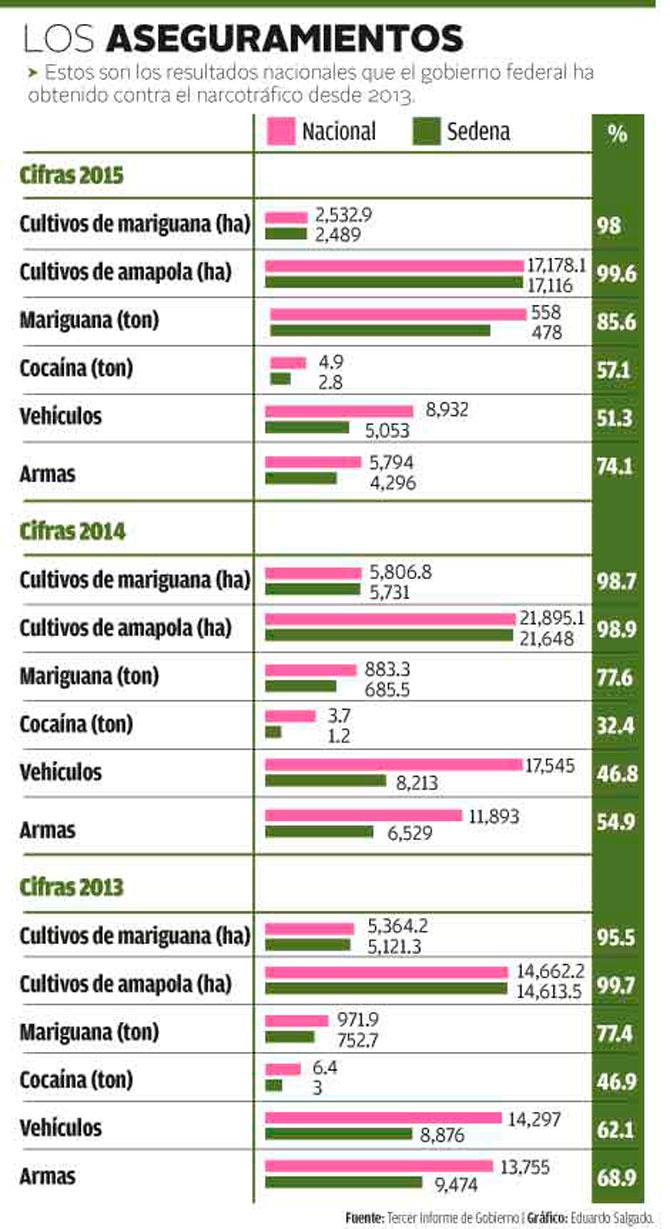 Seguimiento a la Gestiòn del General Cienfuegos. (2012-2014). - Página 2 Decomiso-drogas-violencia-mexico