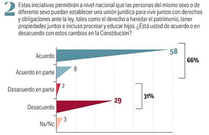 Adopcion igualitaria homosexual statistics