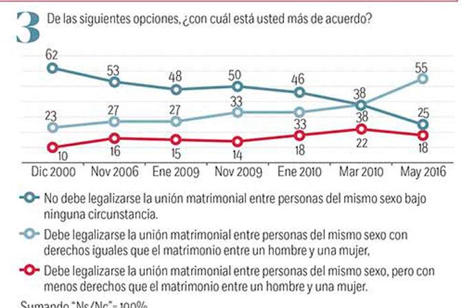 Poblacion homosexual en mexico