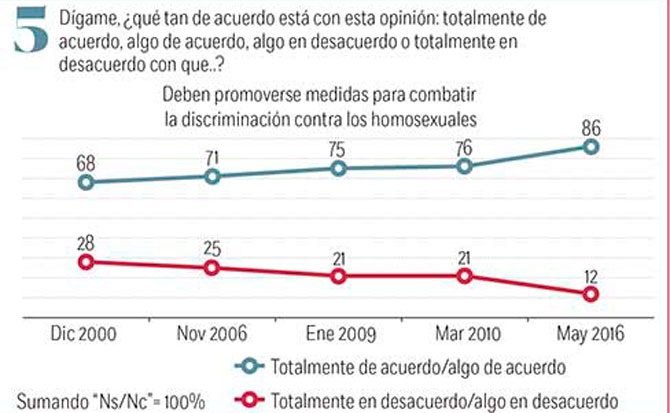 MATRIMONIO ENTRE HOMOSEXUALES Y ADOPCIÓN