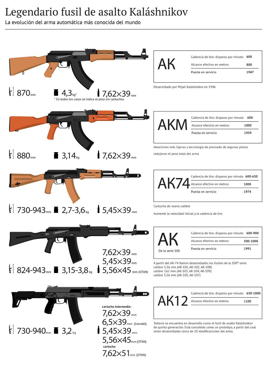 """Fusil AK-47 """"Cuerno de Chivo"""" Kalashnikov-fusil-ak-47"""