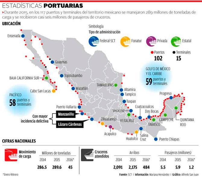México | La Marina, lista para tomar el control de los puertos