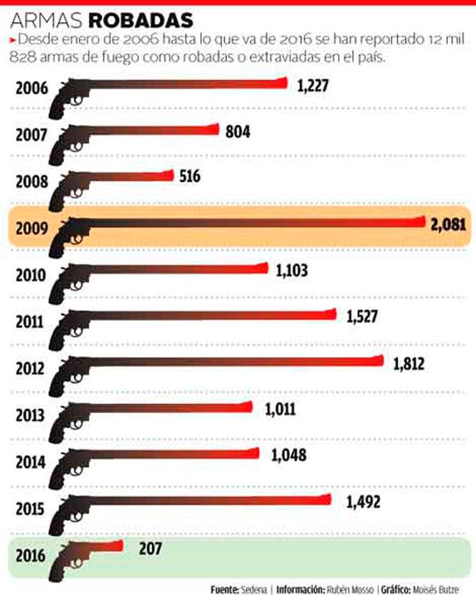 Corporaciones pierden 4 armas diarias. Robo-armas-mexico