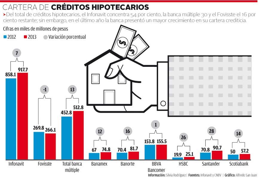 Gráfica de Cartera de créditos según porcentajes concedidos por diferentes entidades financieras