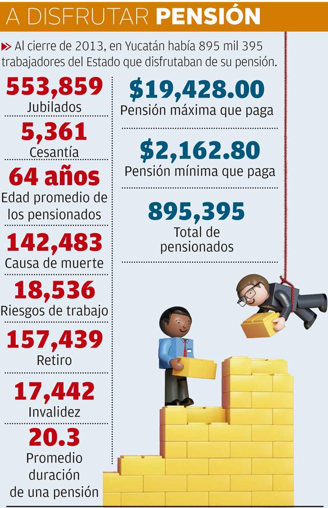 Calendario de pagos a maestros jubilados isste 2016 for Oficina virtual del issste