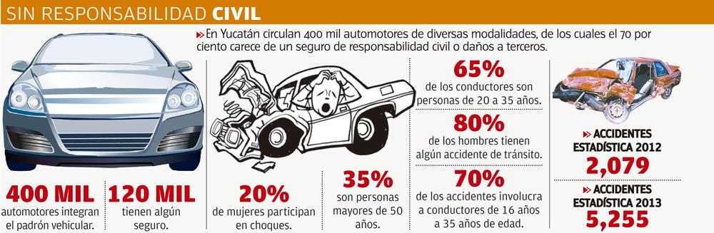 Circulan sin seguro 7 de cada 10 veh culos en yucat n a for Seguro responsabilidad civil autonomos obligatorio
