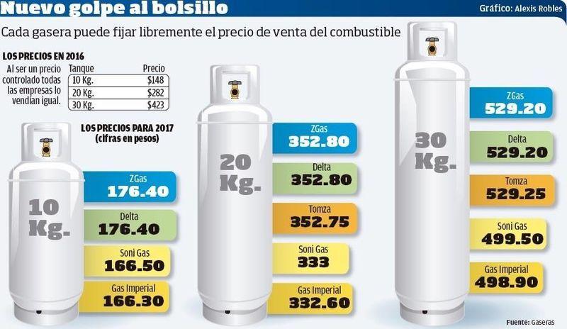 Nuevo golpe al bolsillo sube el precio del gas lp y la for Costo ferro al kg 2017