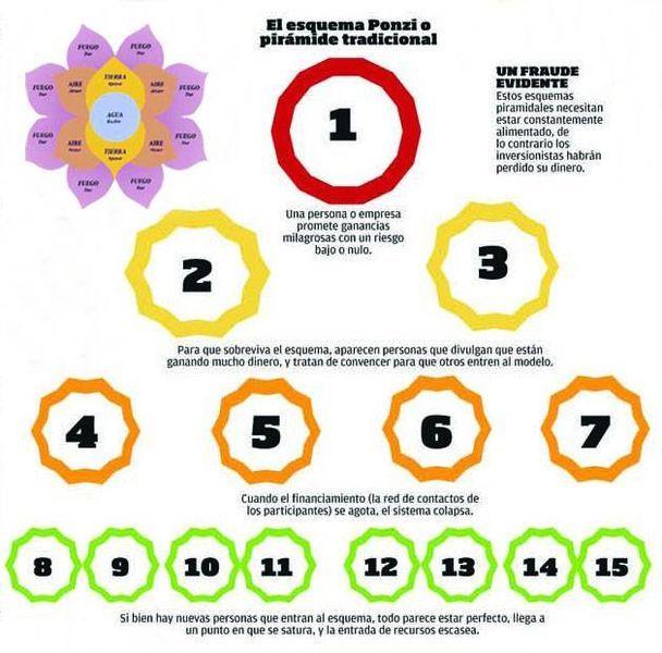 Así funciona la \'flor de la abundancia\' o \'atrapasueños\' | Novedades ...