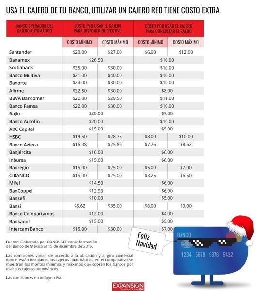 Cuanto cobran por sacar dinero de una tarjeta de credito for Cuanto se puede retirar de un cajero